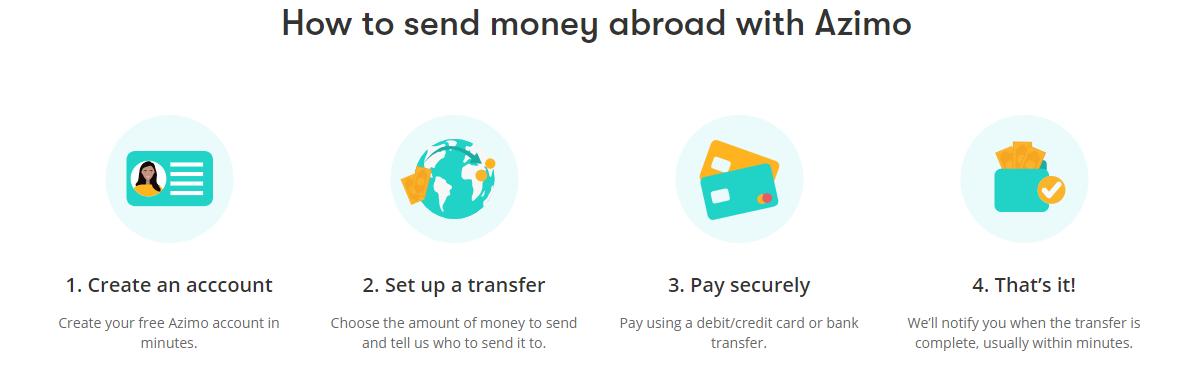 Steps to send money via Azimo